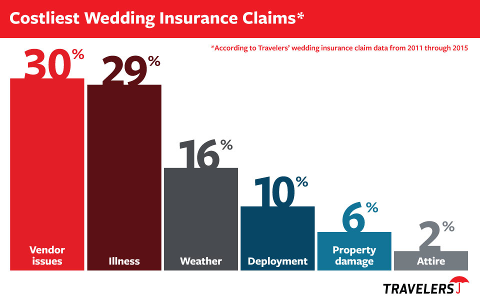 Wedding Insurance It Really Is A Thing