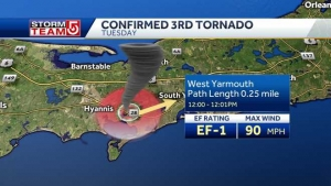 Meteorologists concluded a third tornado struck Cape Cod